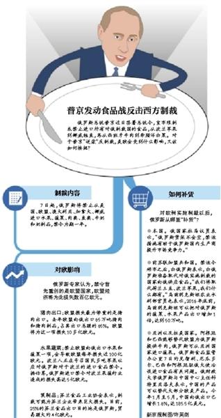 最新消息:中国将直接向俄罗斯出口果蔬 填补欧美空缺(图)