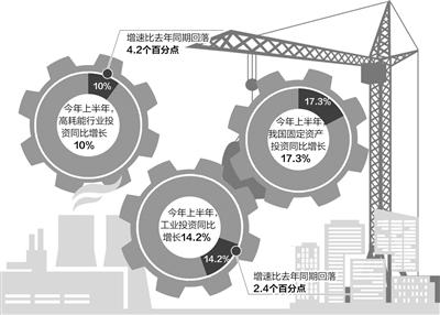 工业投资资金从哪里来? 钱该往哪里投?