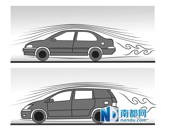 加装汽车尾翼,装饰功能大于实际用途