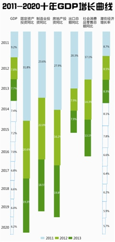 """沙盘推演""""新常态"""":2011 2020十年gdp增长曲线"""