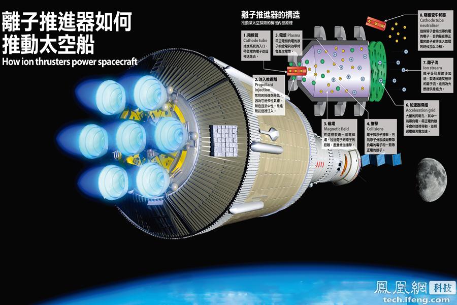"""离子推进器虽然推力小,但可以持续的产生,相当于给航天器一个持续不断的加速度,由于太空中的阻力可以忽略不计,因此航天器经过累积后可以达到惊人的速度。离子推进器相当节省""""燃料"""",NASA的最新离子引擎,连续运行5年后消耗的推进剂只有770公斤。"""