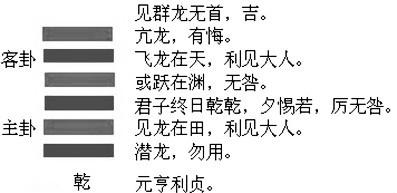 南怀瑾:乾卦藏龙有几个意思?