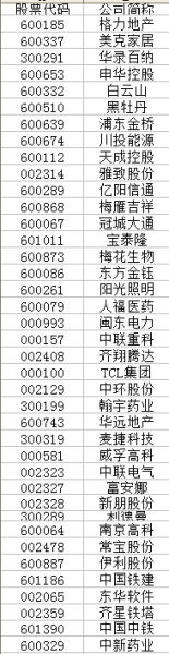 证金及汇金持股名单。