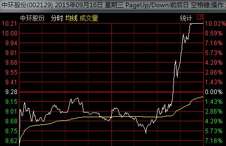 002129中环股份