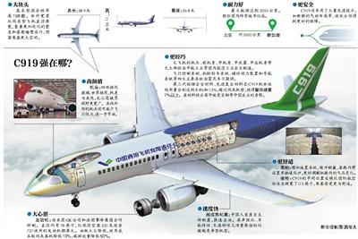 原标题:国产大飞机c919下线