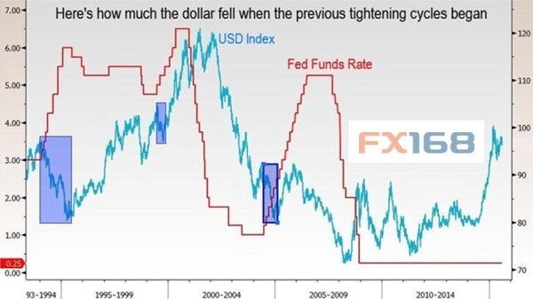 美股死多头:FED加息时美元通常会贬值 如何
