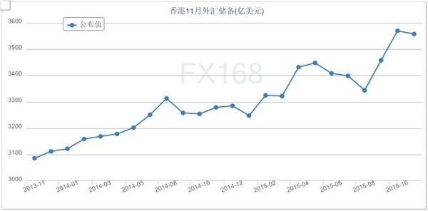 11月底止外汇储备资产降至3558亿美元 香港外汇储备 ...