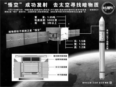 17日,中国科学卫星系列首发星——暗物质粒子探测卫星