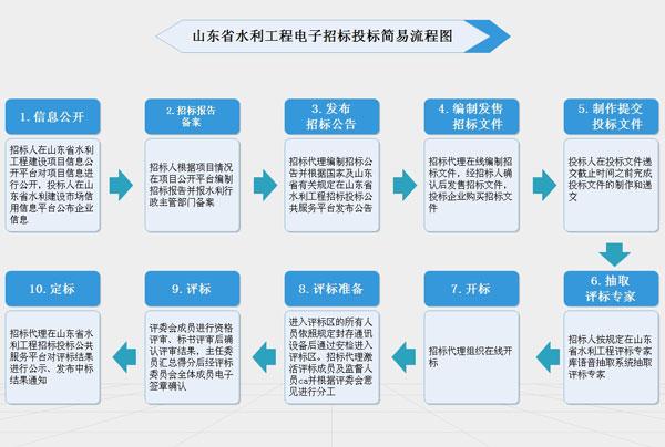 山东水利工程电子招投标仅需十步走(附流程图)