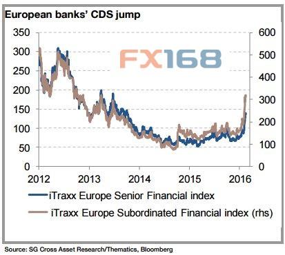 (图片来源:法国兴业银行、FX168财经网)