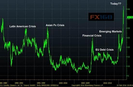 (图片来源:ADS Securities、FX168财经网)