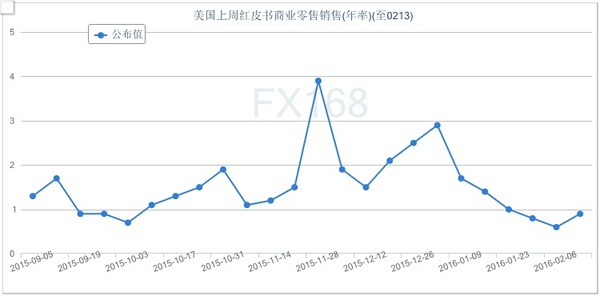 (美国红皮书连锁店销售年率走势图 来源:FX168财经网)