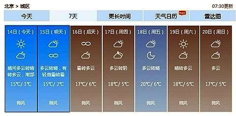 北京未来一周天气预报.-本周北京最高气温将突破20 或提前入春