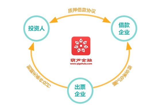 """& #40;图:葫芦金融票据理财产品""""商融通""""的交易结构& #41;"""