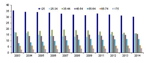 李迅雷:影响房价的人口因素和货币因素分析|泡