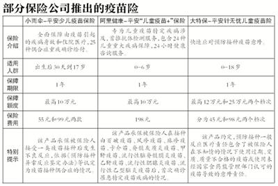 """政府+商业保险 为疫苗问题""""填空"""""""