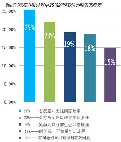 25.34%的网友认为在办准生证过程中服务态度差