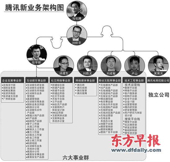 传腾讯本月将进行组织架构大调整  马化腾自我革命:腾讯组建六大事业