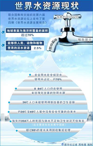 标准稠度用水量_世界人均用水量标准