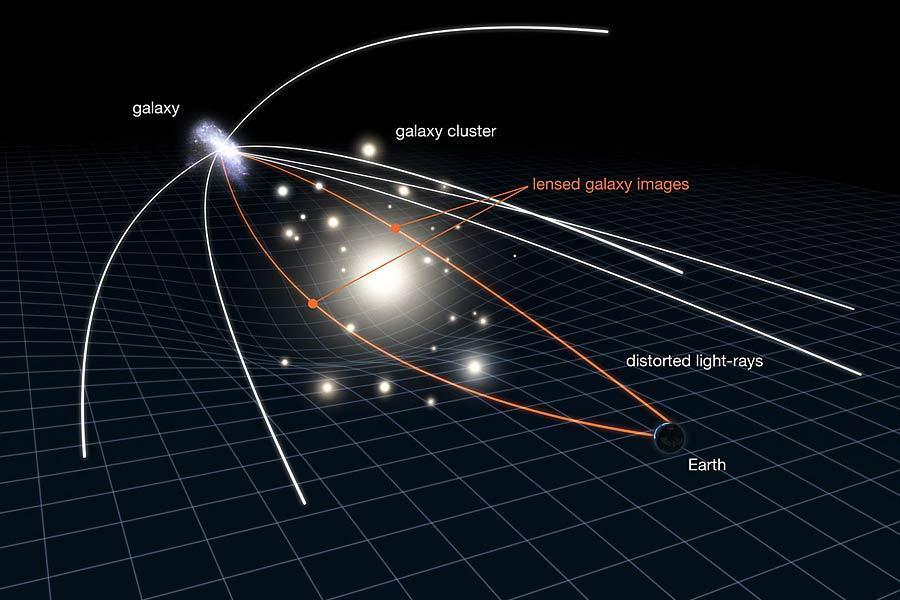 """当然这个过程极其漫长,在大爆炸之后4亿年,宇宙足够冷却使引力足以合并氢气云形成恒星,并点燃了核聚变。10亿年后大质量星系开始大规模的""""造星运动"""",50亿年前太阳形成,37亿年前地球上才逐渐有生命迹象。"""