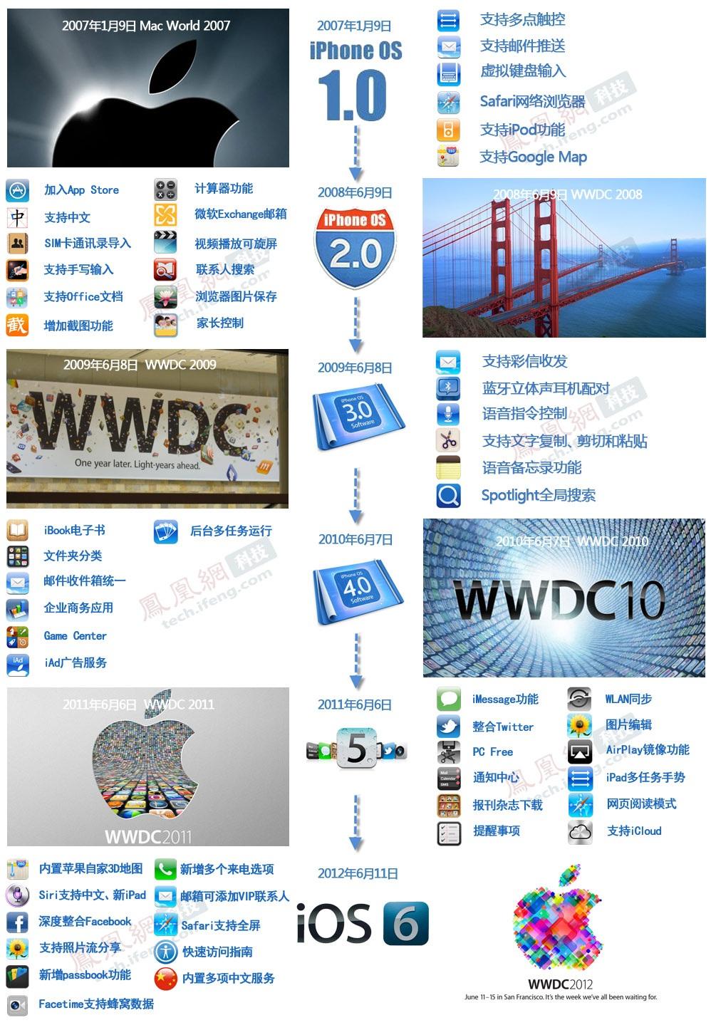 苹果六代iOS的进化