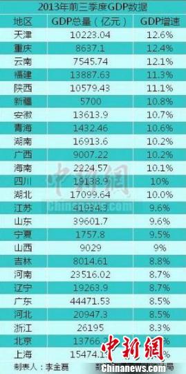 2017 一季度 gdp 重庆_2017一季度各省GDP增速排名出炉 重庆前三,四川中等
