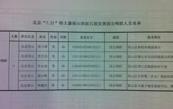北京7·21暴雨遇难者人员名单。