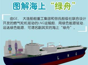 图解环保又经济的LNG运输船