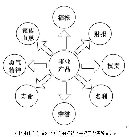 2015年中国企业高管创业生存调查报告