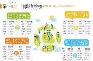 """百度旅游""""最旅游""""盘点专题——最HOT四季热搜榜"""