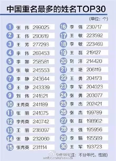 13年奥迪a6l_中国13年人口比例
