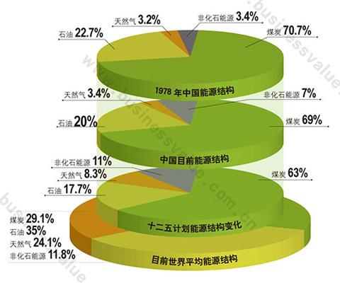 中国能源结构对比图