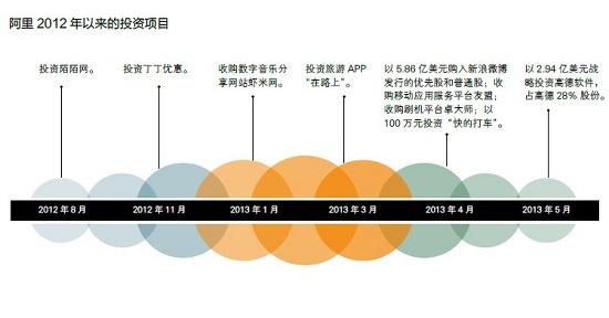 正如马云是中国最懂政治的企业家之一,阿里巴巴也许是中国最懂政治的企业之一,这种懂并非流于纸面,而是在于其股权结构:既有国字号,又有海外大型投行,既有员工持股,又有风投安排。利益关系,面面俱到,在面对众多政策问题的时候,马云总是游刃有余。 而阿里最大的问题,或者说最后一个难题也在于此。因为阿里最大的股东为软银,持股约31.