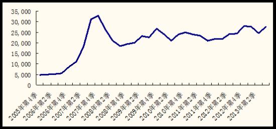 2014中国股市什父亲猜测:沪深300指数或应敌30