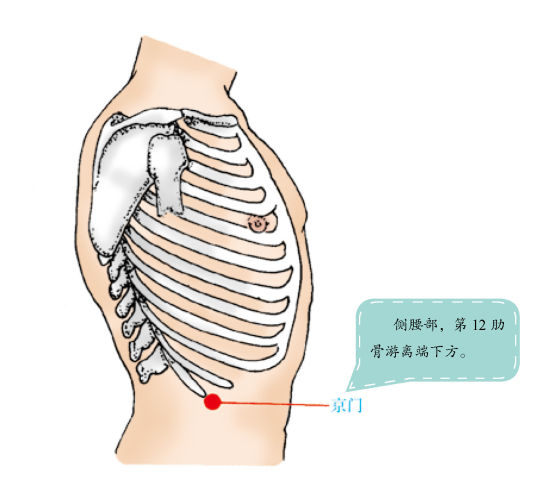 一个穴位搞定肾虚腰痛