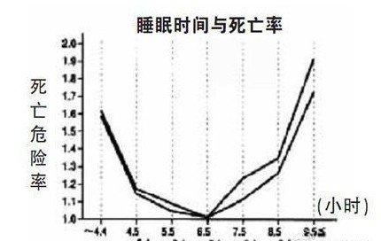 睡眠时间与死亡率对照表