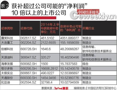 账务系统用例图_财政收入结构_政府补助收入的账务