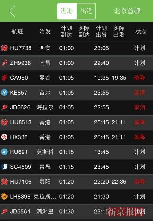 26日凌晨1时许,记者查询到的部分航班情况。 新京报快讯 (记者尹亚飞) 10月25日晚,海南航空公司上海飞北京的航班HU7602,因北京雾霾太重,飞机无法降落,一个多小时后,降落济南机场。另据记者查询,26日凌晨1时许,准备飞往北京的多个航班均出现备降、延误和取消。