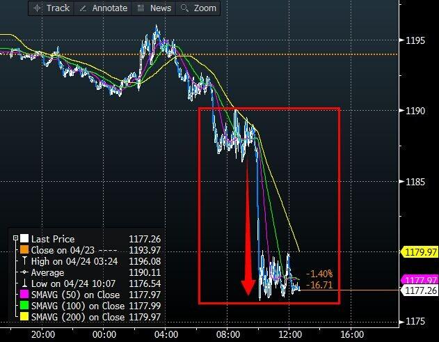【下周前瞻】美联储决议和疲软GDP来袭,黄金走势前景不明