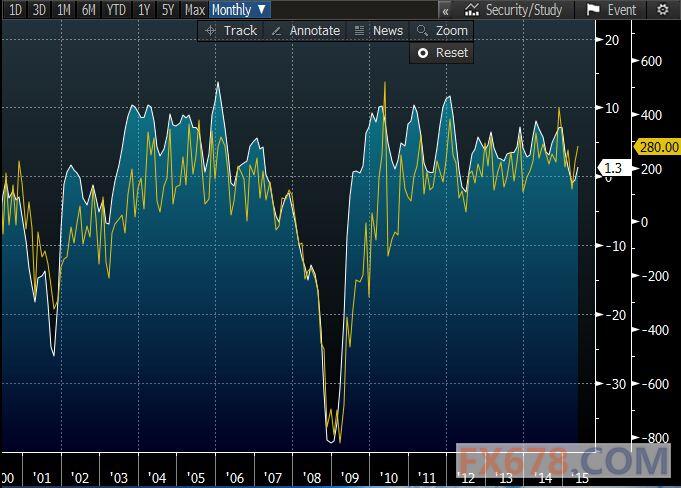 美国LMCI重回正值区间,劳动力市场强劲获证实