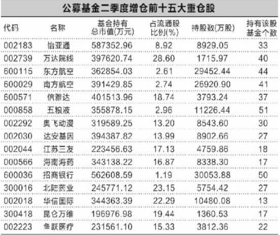 公募基金二季度增仓前十五大重仓股