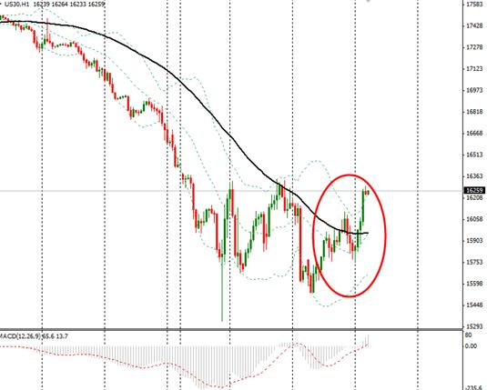 【美股收盘】美股周三大涨,受良好美数据和中国刺激措施支撑