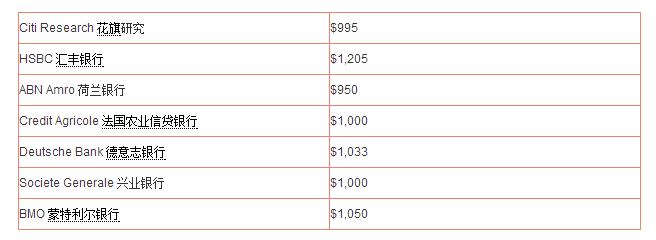 各大机构对2016年黄金价格的预测(每盎司)