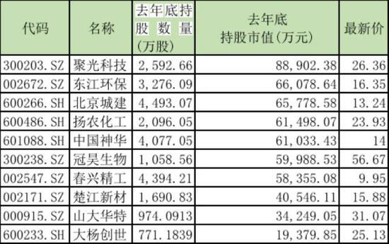 社保基金新进30股 医药公司备受青睐|社保基金|医药类 凤凰财经
