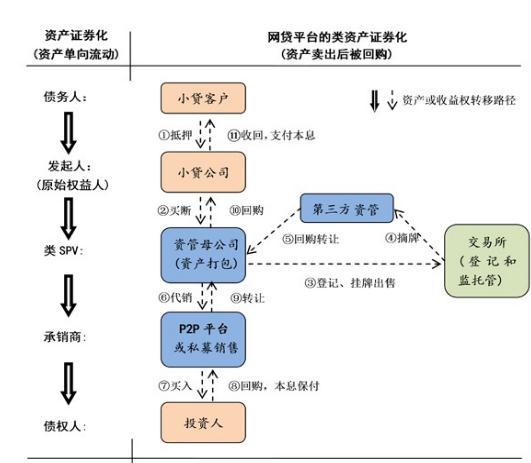 资产证券化交易结构图