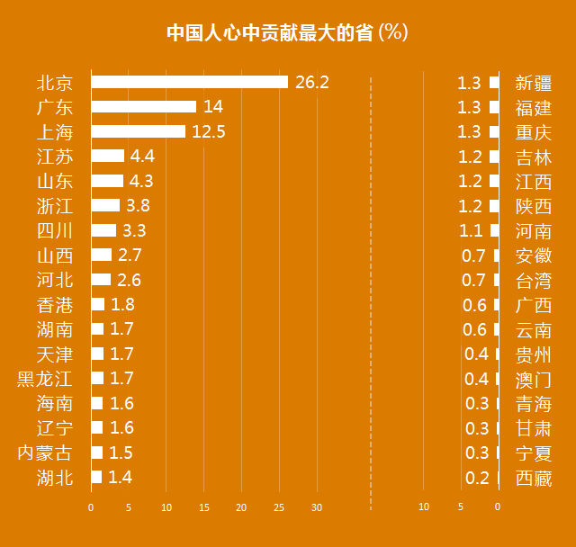 中国人口最多的省份排名榜_2018人均GDP最高的十大省市,前三为直辖市,沿海五省