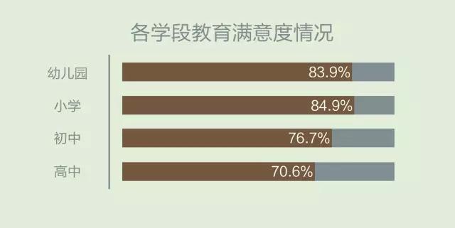 你的高中多久接受a高中优质的基础教育?重庆的孩子较好图片