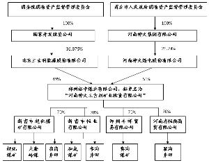 公司股权收购流程