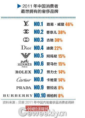 2011年内地奢侈品消费者调研