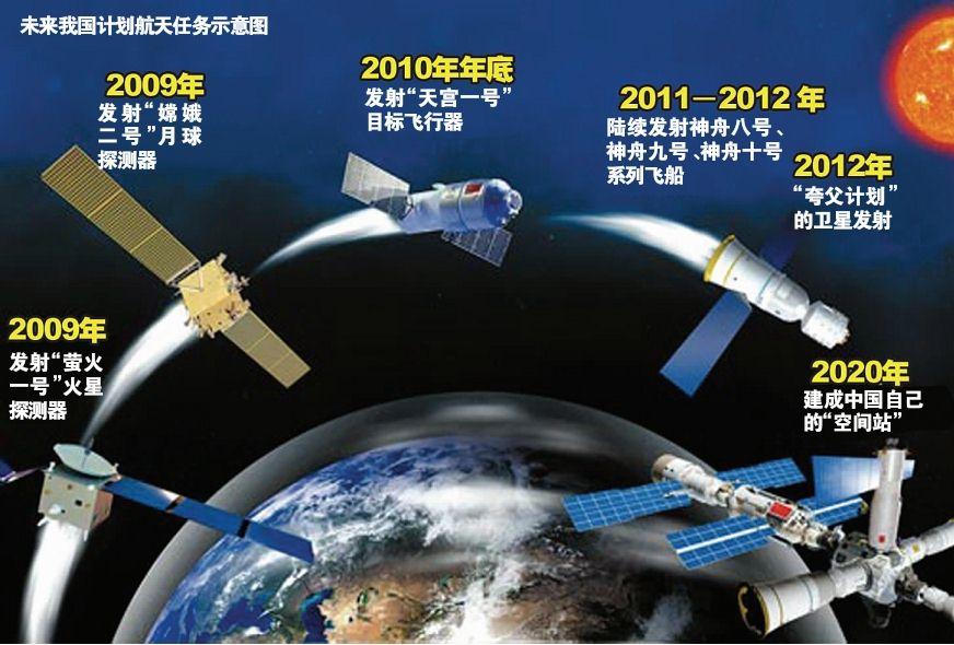 未来中国计划航天任务示意图